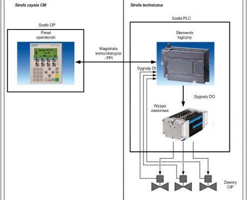 Schemat blokowy układu sterowania mycia suszarki WSG-CD-120 oraz granulatora PMA300 w ZF Polpharma SA Starogard Gdański.